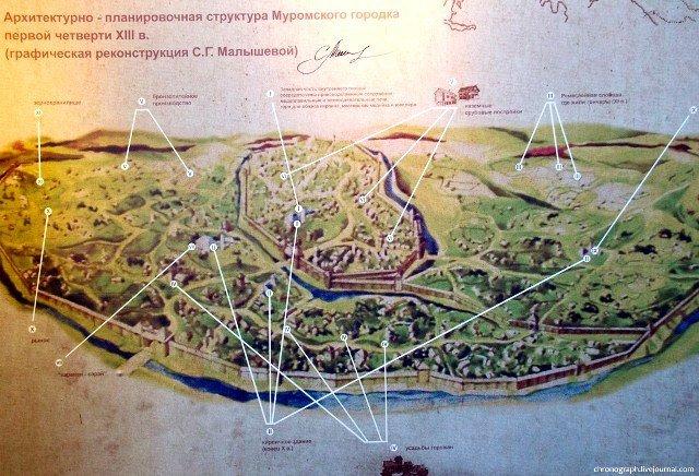 План Муромского городка